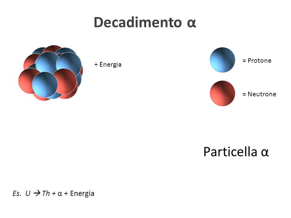 = Protone = Neutrone Decadimento α Es. U Th + α + Energia Particella α + Energia