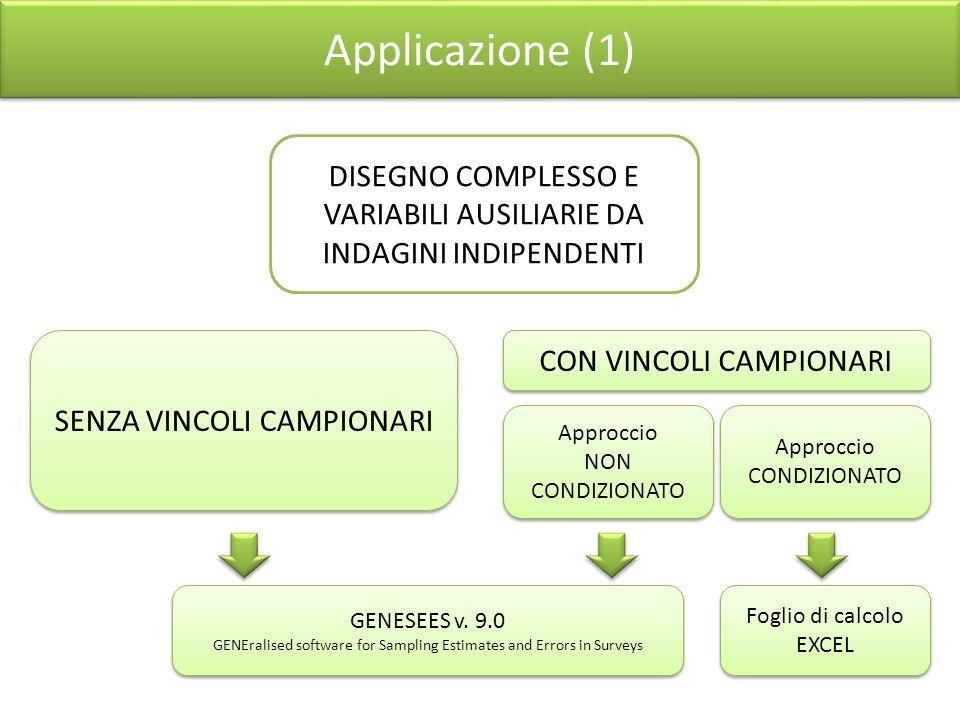 Applicazione (1) SENZA VINCOLI CAMPIONARI CON VINCOLI CAMPIONARI Approccio NON CONDIZIONATO Approccio NON CONDIZIONATO Approccio CONDIZIONATO Approccio CONDIZIONATO GENESEES v.