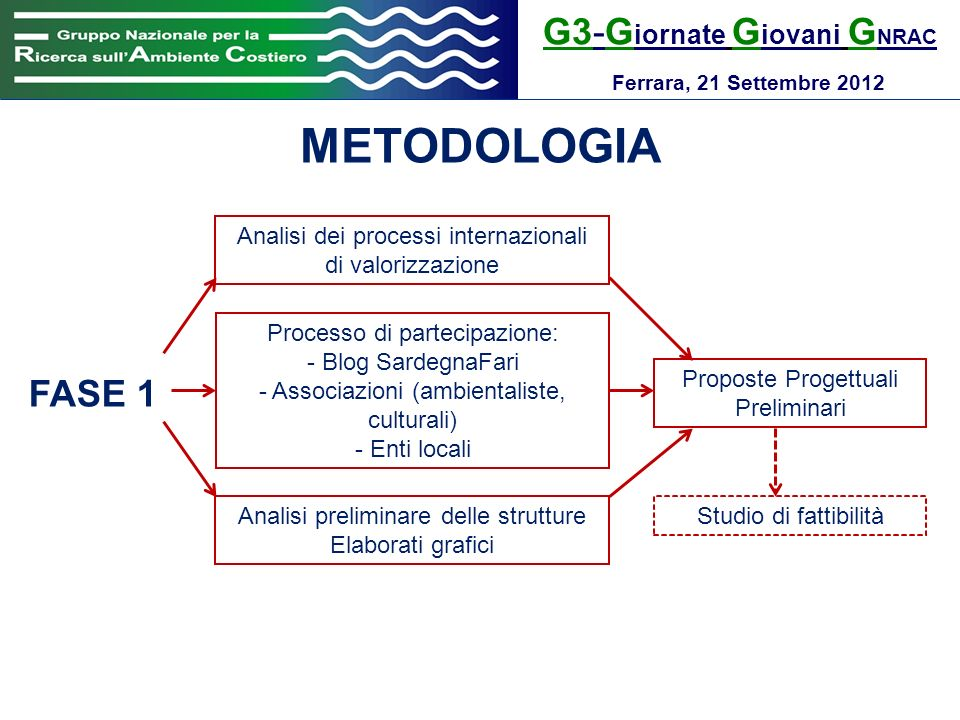 G3-G iornate G iovani G NRAC Ferrara, 21 Settembre 2012 METODOLOGIA FASE 1 Analisi dei processi internazionali di valorizzazione Processo di partecipa