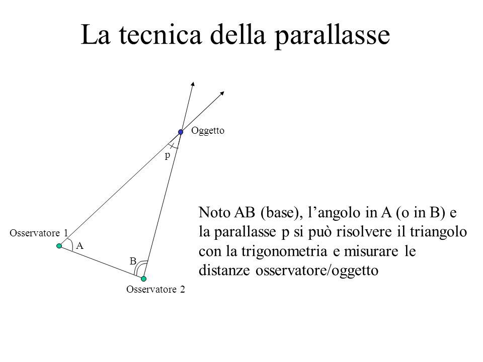 La tecnica della parallasse Noto AB (base), langolo in A (o in B) e la parallasse p si può risolvere il triangolo con la trigonometria e misurare le distanze osservatore/oggetto A B p Oggetto Osservatore 1 Osservatore 2