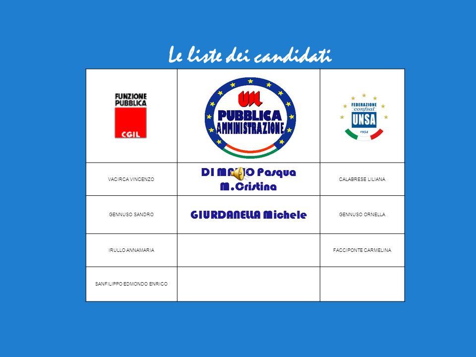 Le liste dei candidati VACIRCA VINCENZO DI MARIO Pasqua M.Cristina CALABRESE LILIANA GENNUSO SANDRO GIURDANELLA Michele GENNUSO ORNELLA IRULLO ANNAMAR