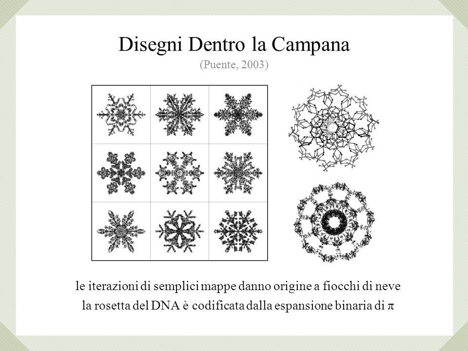 le iterazioni di semplici mappe danno origine a fiocchi di neve la rosetta del DNA è codificata dalla espansione binaria di π (Puente, 2003) Disegni Dentro la Campana