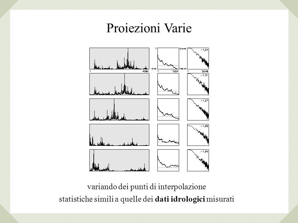 Proiezioni Varie variando dei punti di interpolazione statistiche simili a quelle dei dati idrologici misurati