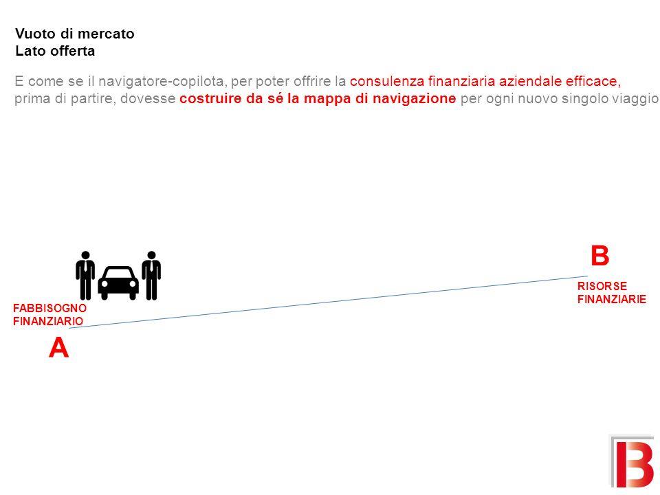 A B FABBISOGNO FINANZIARIO RISORSE FINANZIARIE Vuoto di mercato Lato offerta E come se il navigatore-copilota, per poter offrire la consulenza finanziaria aziendale efficace, prima di partire, dovesse costruire da sé la mappa di navigazione per ogni nuovo singolo viaggio