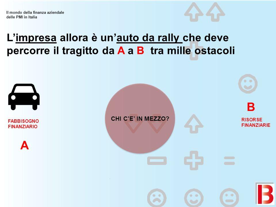 Il mondo della finanza aziendale delle PMI in Italia A B RISORSE FINANZIARIE Limpresa allora è unauto da rally che deve percorre il tragitto da A a B tra mille ostacoli FABBISOGNO FINANZIARIO CHI CE IN MEZZO?