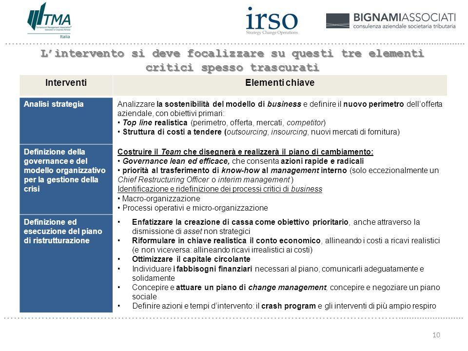 InterventiElementi chiave Analisi strategiaAnalizzare la sostenibilità del modello di business e definire il nuovo perimetro dellofferta aziendale, con obiettivi primari: Top line realistica (perimetro, offerta, mercati, competitor) Struttura di costi a tendere (outsourcing, insourcing, nuovi mercati di fornitura) Definizione della governance e del modello organizzativo per la gestione della crisi Costruire il Team che disegnerà e realizzerà il piano di cambiamento: Governance lean ed efficace, che consenta azioni rapide e radicali priorità al trasferimento di know-how al management interno (solo eccezionalmente un Chief Restructuring Officer o interim management ) Identificazione e ridefinizione dei processi critici di business Macro-organizzazione Processi operativi e micro-organizzazione Definizione ed esecuzione del piano di ristrutturazione Enfatizzare la creazione di cassa come obiettivo prioritario, anche attraverso la dismissione di asset non strategici Riformulare in chiave realistica il conto economico, allineando i costi a ricavi realistici (e non viceversa: allineando ricavi irrealistici ai costi) Ottimizzare il capitale circolante Individuare i fabbisogni finanziari necessari al piano, comunicarli adeguatamente e solidamente Concepire e attuare un piano di change management, concepire e negoziare un piano sociale Definire azioni e tempi dintervento: il crash program e gli interventi di più ampio respiro Lintervento si deve focalizzare su questi tre elementi critici spesso trascurati 10