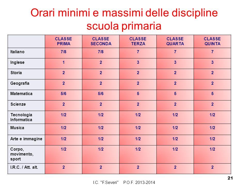Orari minimi e massimi delle discipline scuola primaria CLASSE PRIMA CLASSE SECONDA CLASSE TERZA CLASSE QUARTA CLASSE QUINTA Italiano7/8 777 Inglese12