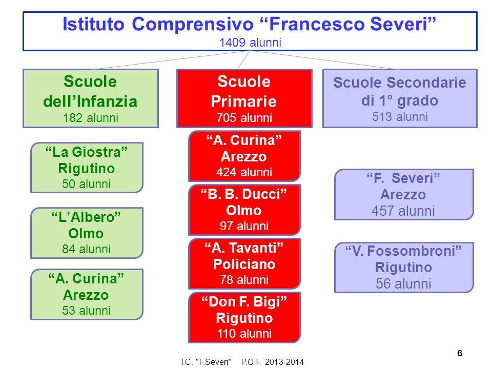 Istituto Comprensivo Francesco Severi 1409 alunni Scuole dellInfanzia 182 alunni Scuole Primarie 705 alunni Scuole Secondarie di 1° grado 513 alunni A