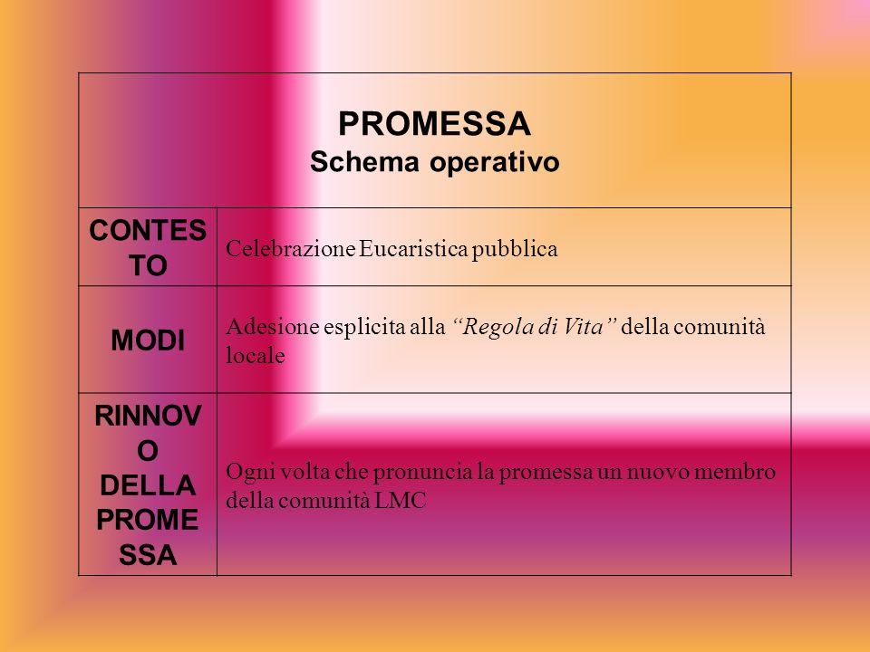 PROMESSA Schema operativo CONTES TO Celebrazione Eucaristica pubblica MODI Adesione esplicita alla Regola di Vita della comunità locale RINNOV O DELLA