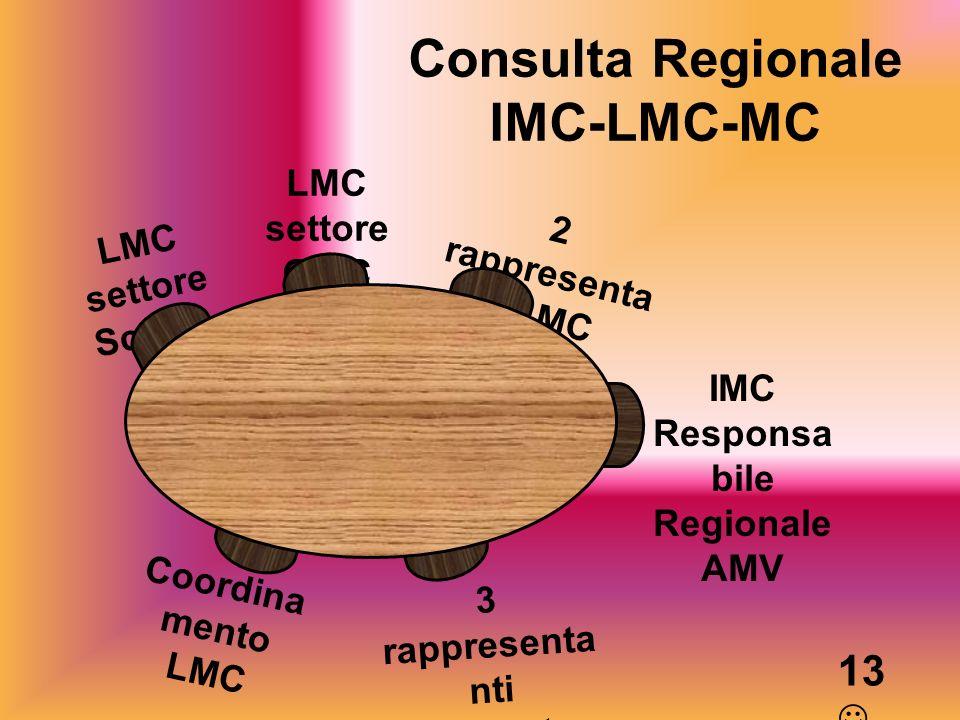 Consulta Regionale IMC-LMC-MC Coordina mento LMC LMC settore Scuole LMC settore GPIC IMC Responsa bile Regionale AMV 3 rappresenta nti IMC centro AMV