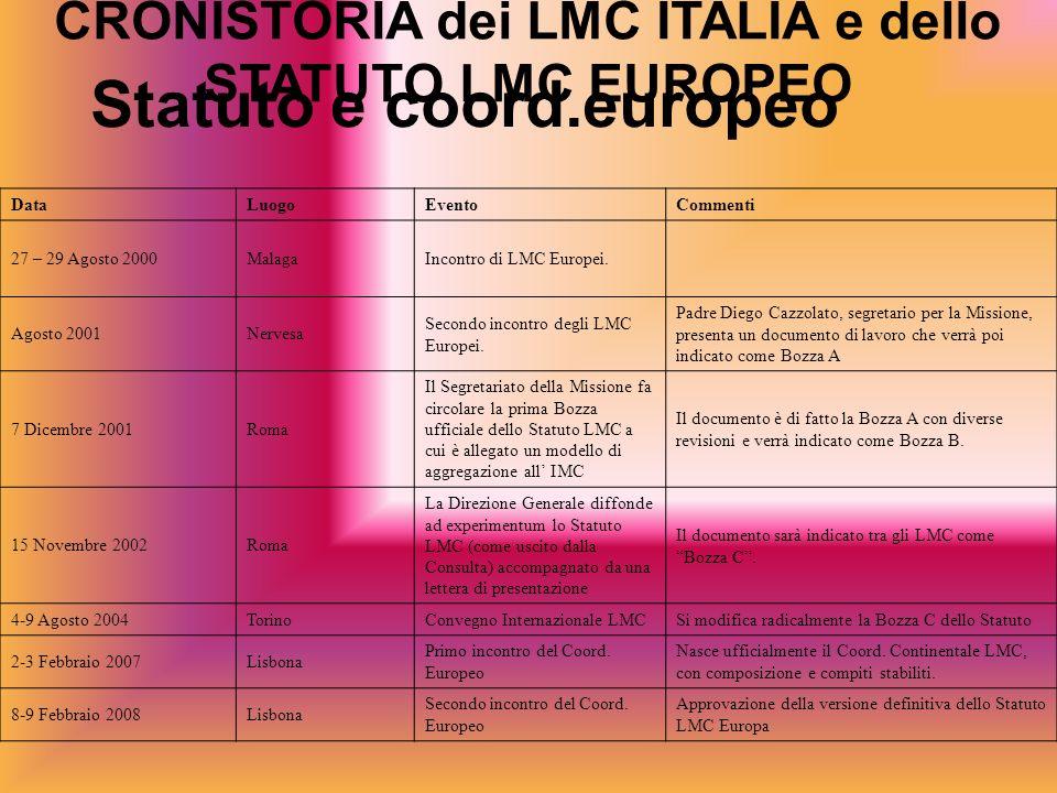 CRONISTORIA dei LMC ITALIA e dello STATUTO LMC EUROPEO Statuto e coord.europeo DataLuogoEventoCommenti 27 – 29 Agosto 2000MalagaIncontro di LMC Europe