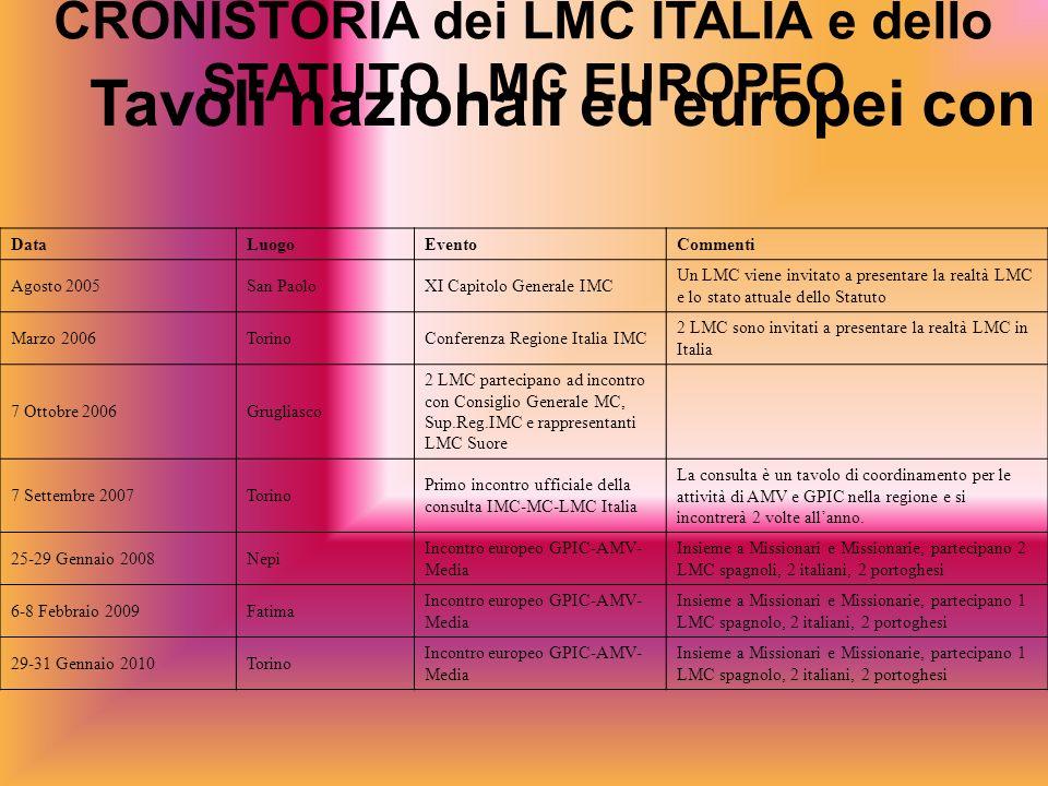 CRONISTORIA dei LMC ITALIA e dello STATUTO LMC EUROPEO Tavoli nazionali ed europei con IMC e MC DataLuogoEventoCommenti Agosto 2005San PaoloXI Capitol