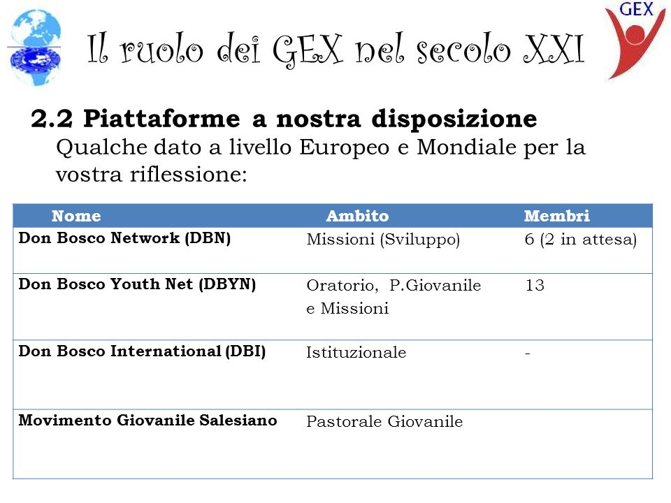 Il ruolo dei GEX nel secolo XXI 2.2 Piattaforme a nostra disposizione Qualche dato a livello Europeo e Mondiale per la vostra riflessione: NomeAmbitoMembri Don Bosco Network (DBN) Missioni (Sviluppo)6 (2 in attesa) Don Bosco Youth Net (DBYN) Oratorio, P.Giovanile e Missioni 13 Don Bosco International (DBI) Istituzionale- Movimento Giovanile Salesiano Pastorale Giovanile