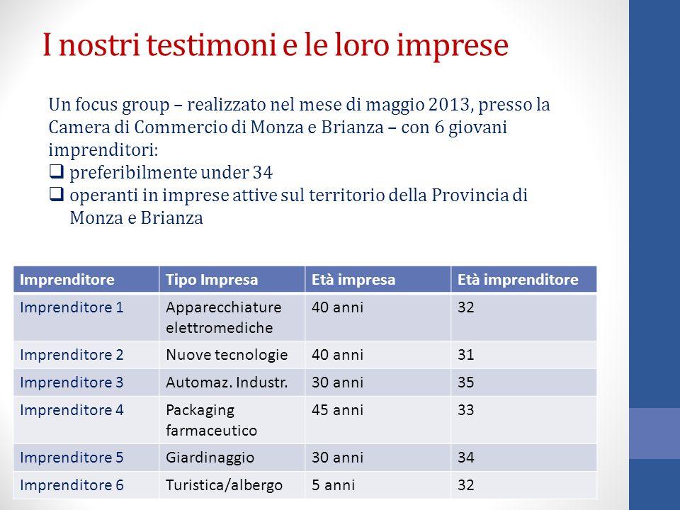 I nostri testimoni e le loro imprese Un focus group – realizzato nel mese di maggio 2013, presso la Camera di Commercio di Monza e Brianza – con 6 gio