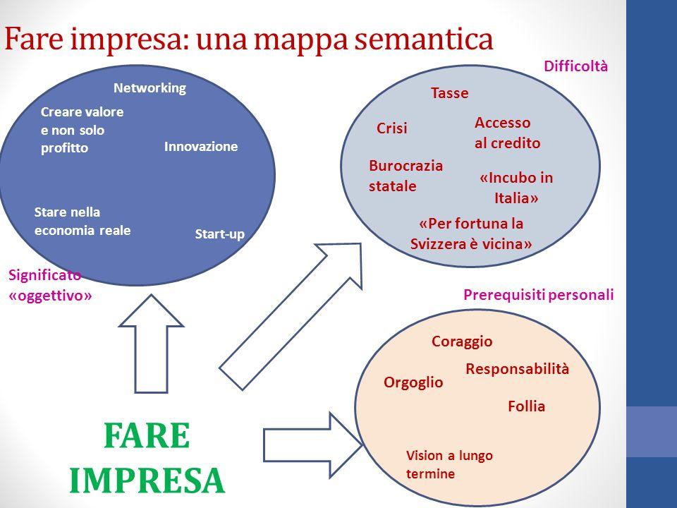 Fare impresa: una mappa semantica Creare valore e non solo profitto Stare nella economia reale Innovazione Tasse Accesso al credito Burocrazia statale