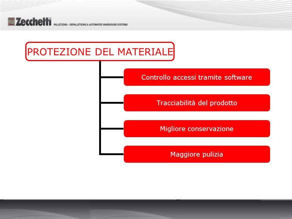 PROTEZIONE DEL MATERIALE Controllo accessi tramite software Tracciabilità del prodotto Migliore conservazione Maggiore pulizia
