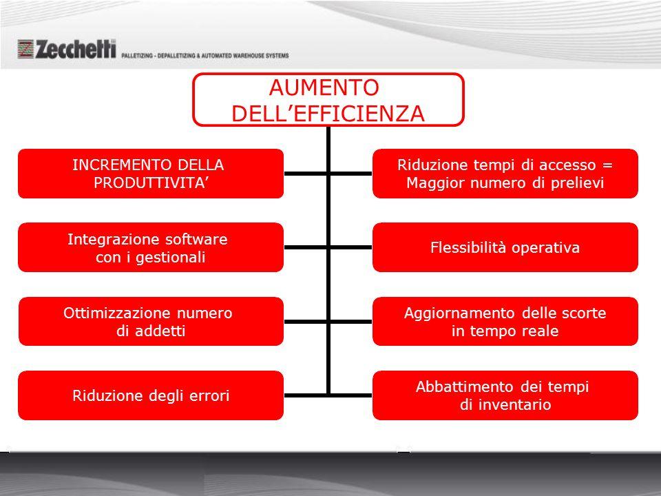 AUMENTO DELLEFFICIENZA INCREMENTO DELLA PRODUTTIVITA Riduzione tempi di accesso = Maggior numero di prelievi Integrazione software con i gestionali Fl