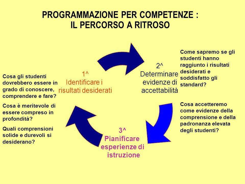PROGRAMMAZIONE PER COMPETENZE : IL PERCORSO A RITROSO 2^ Determinare evidenze di accettabilità 3^ Pianificare esperienze di istruzione 1^ Identificare