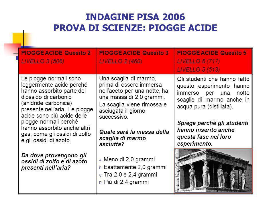 PIOGGE ACIDE Quesito 2 LIVELLO 3 (506) PIOGGE ACIDE Quesito 3 LIVELLO 2 (460) PIOGGE ACIDE Quesito 5 LIVELLO 6 (717) LIVELLO 3 (513) Le piogge normali
