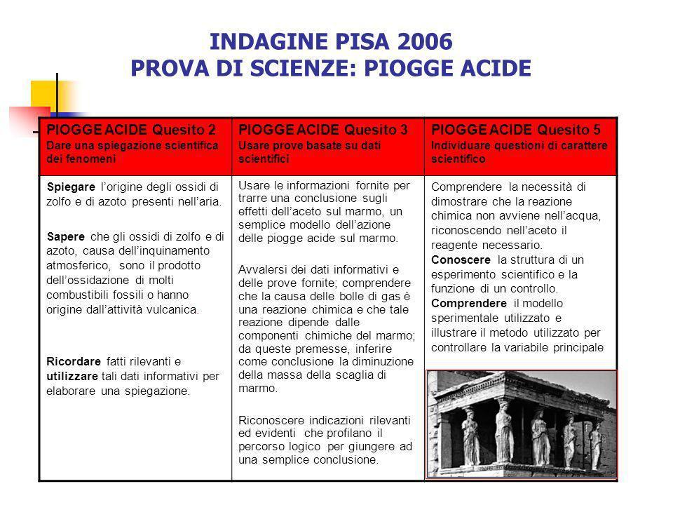 PIOGGE ACIDE Quesito 2 Dare una spiegazione scientifica dei fenomeni PIOGGE ACIDE Quesito 3 Usare prove basate su dati scientifici PIOGGE ACIDE Quesit