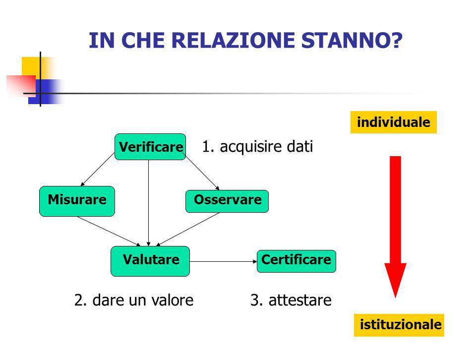 IN CHE RELAZIONE STANNO? Misurare Verificare Osservare ValutareCertificare 3. attestare2. dare un valore 1. acquisire dati individuale istituzionale
