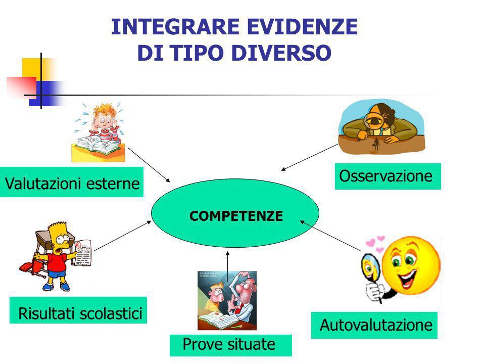 INTEGRARE EVIDENZE DI TIPO DIVERSO Valutazioni esterne Risultati scolastici Osservazione Autovalutazione Prove situate COMPETENZE