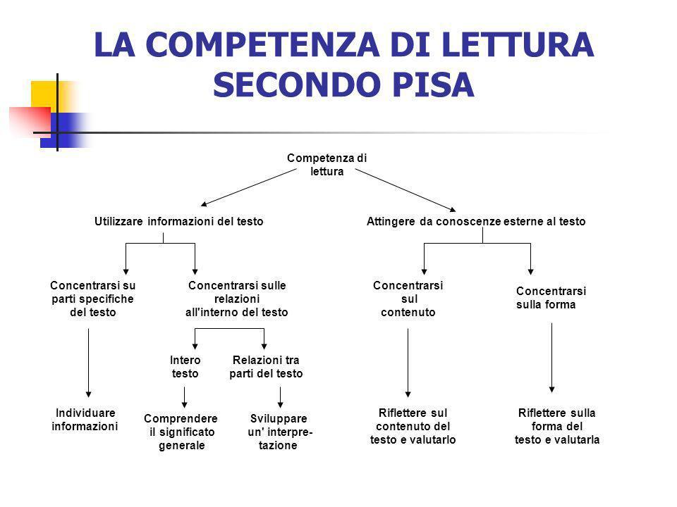 LA COMPETENZA DI LETTURA SECONDO PISA Competenza di lettura Utilizzare informazioni del testoAttingere da conoscenze esterne al testo Concentrarsi su