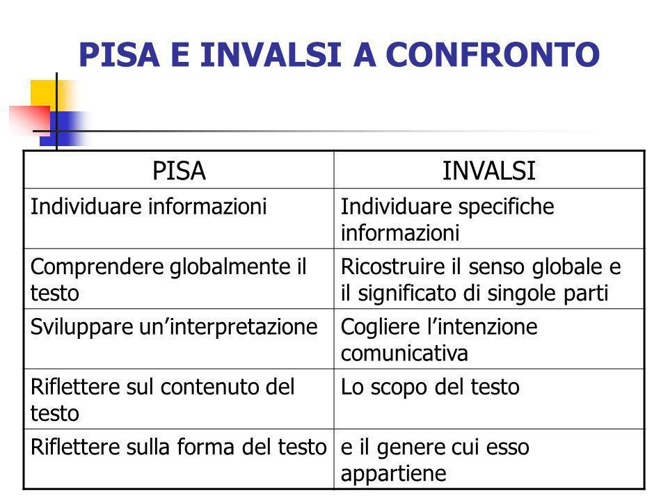 PISA E INVALSI A CONFRONTO PISAINVALSI Individuare informazioniIndividuare specifiche informazioni Comprendere globalmente il testo Ricostruire il sen
