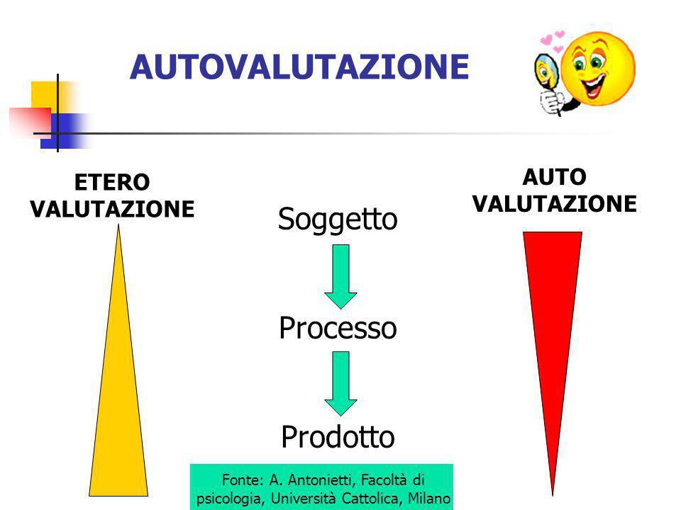 Fonte: A. Antonietti, Facoltà di psicologia, Università Cattolica, Milano AUTOVALUTAZIONE Soggetto Processo Prodotto ETERO VALUTAZIONE AUTO VALUTAZION