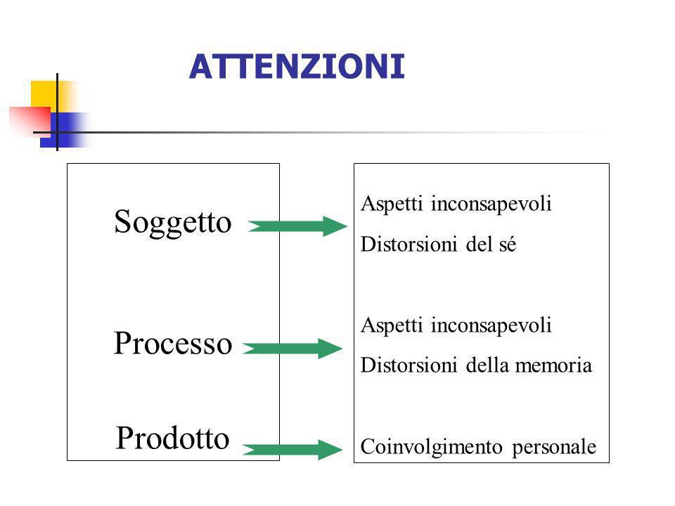 ATTENZIONI Soggetto Processo Prodotto Aspetti inconsapevoli Distorsioni del sé Aspetti inconsapevoli Distorsioni della memoria Coinvolgimento personal