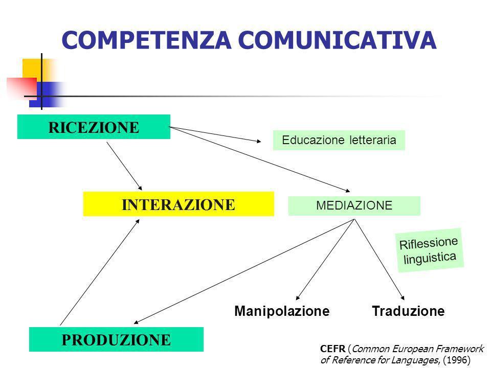Riflessione linguistica RICEZIONE INTERAZIONE PRODUZIONE Educazione letteraria ManipolazioneTraduzione CEFR (Common European Framework of Reference fo