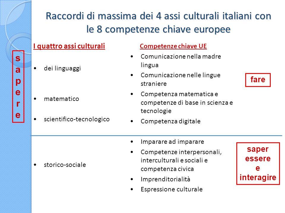 Raccordi di massima dei 4 assi culturali italiani con le 8 competenze chiave europee I quattro assi culturali dei linguaggi matematico scientifico-tec