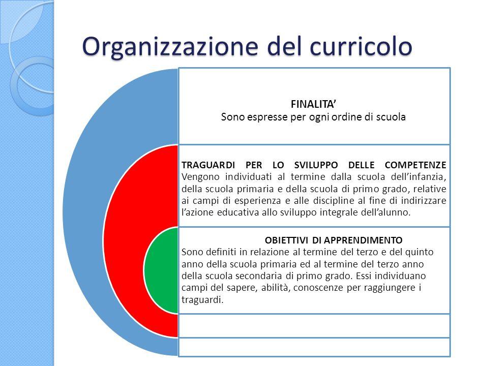 Organizzazione del curricolo FINALITA Sono espresse per ogni ordine di scuola TRAGUARDI PER LO SVILUPPO DELLE COMPETENZE Vengono individuati al termin