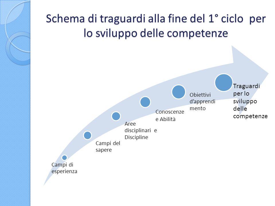 Schema di traguardi alla fine del 1° ciclo per lo sviluppo delle competenze Campi di esperienza Aree disciplinari e Discipline Campi del sapere Obiett