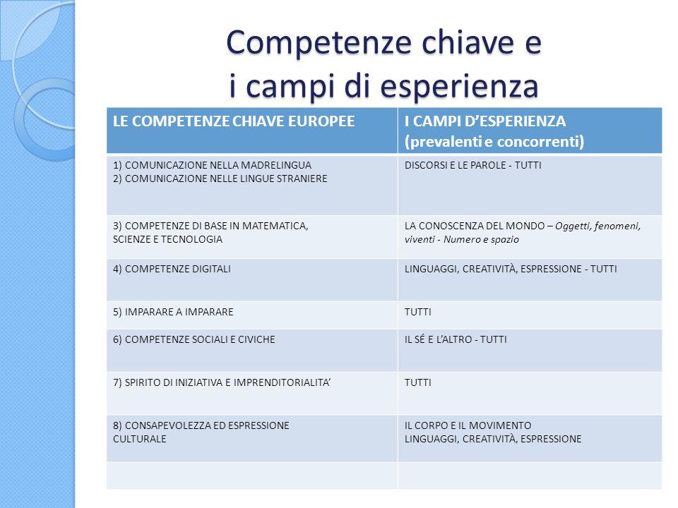 Competenze chiave e i campi di esperienza LE COMPETENZE CHIAVE EUROPEEI CAMPI DESPERIENZA (prevalenti e concorrenti) 1) COMUNICAZIONE NELLA MADRELINGU