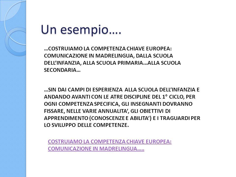 Un esempio…. …COSTRUIAMO LA COMPETENZA CHIAVE EUROPEA: COMUNICAZIONE IN MADRELINGUA, DALLA SCUOLA DELLINFANZIA, ALLA SCUOLA PRIMARIA...ALLA SCUOLA SEC