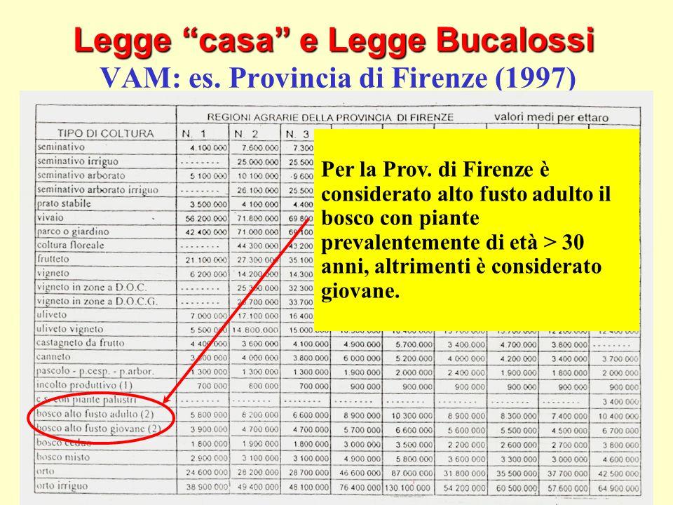 23 Legge casa e Legge Bucalossi Legge casa e Legge Bucalossi VAM: es. Provincia di Firenze (1997) Per la Prov. di Firenze è considerato alto fusto adu
