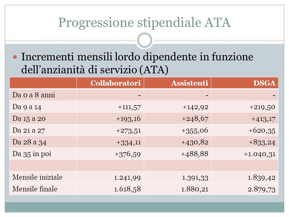 Progressione stipendiale ATA Incrementi mensili lordo dipendente in funzione dellanzianità di servizio (ATA) CollaboratoriAssistentiDSGA Da 0 a 8 anni--- Da 9 a 14+111,57+142,92+219,50 Da 15 a 20+193,16+248,67+413,17 Da 21 a 27+273,51+355,06+620,35 Da 28 a 34+334,11+430,82+833,24 Da 35 in poi+376,59+488,88+1.040,31 Mensile iniziale1.241,991.391,331.839,42 Mensile finale1.618,581.880,212.879,73