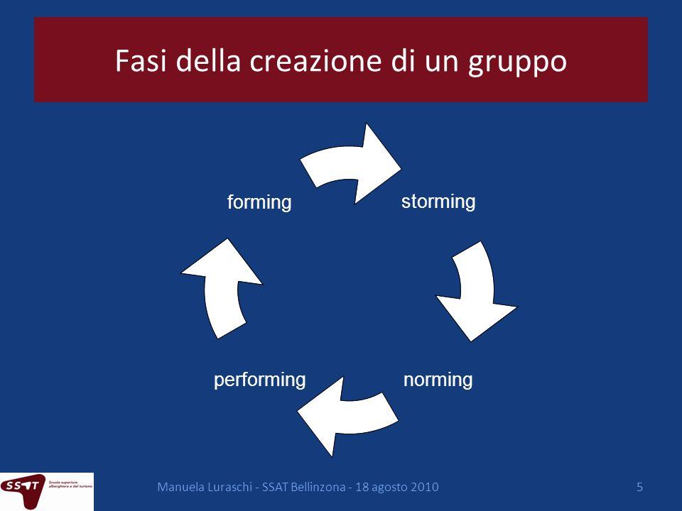 Manuela Luraschi - SSAT Bellinzona - 18 agosto 20105 Fasi della creazione di un gruppo storming normingperforming forming