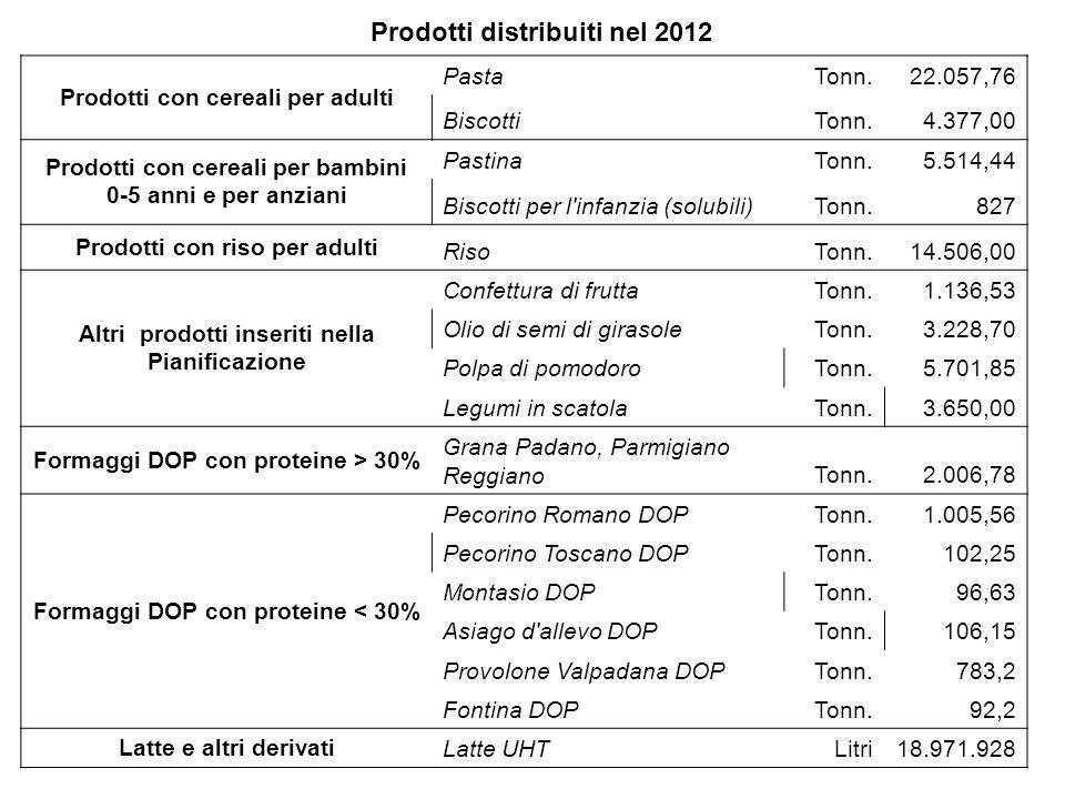 Prodotti distribuiti nel 2012 Prodotti con cereali per adulti PastaTonn.22.057,76 BiscottiTonn.4.377,00 Prodotti con cereali per bambini 0-5 anni e pe