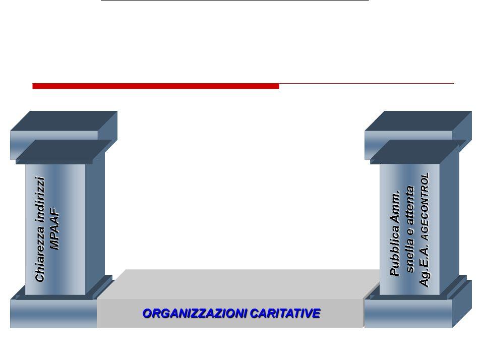 Chiarezza indirizzi MPAAF CAA ORGANIZZAZIONI CARITATIVE ORGANIZZAZIONI CARITATIVE Pubblica Amm. snella e attenta Ag.E.A. AGECONTROL 16 gare comunitari