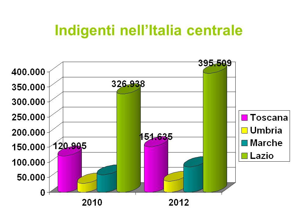 Indigenti nellItalia centrale