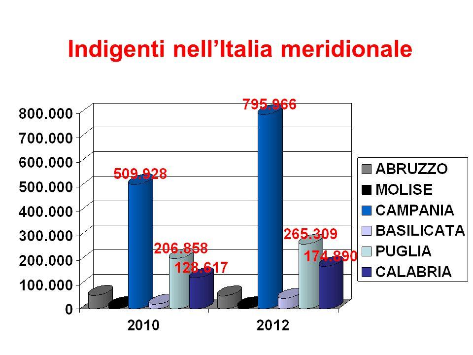Indigenti nellItalia meridionale