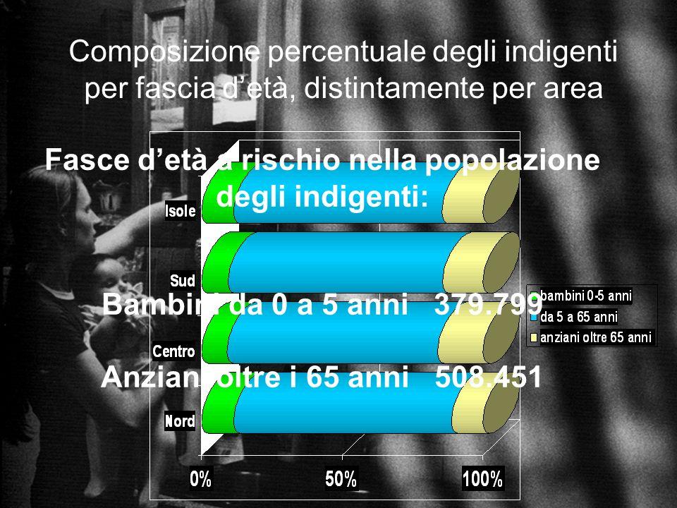 Composizione percentuale degli indigenti per fascia detà, distintamente per area Fasce detà a rischio nella popolazione degli indigenti: Bambini da 0