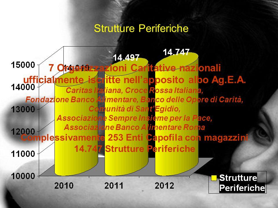 Strutture Periferiche 7 Organizzazioni Caritative nazionali ufficialmente iscritte nellapposito albo Ag.E.A. Caritas Italiana, Croce Rossa Italiana, F