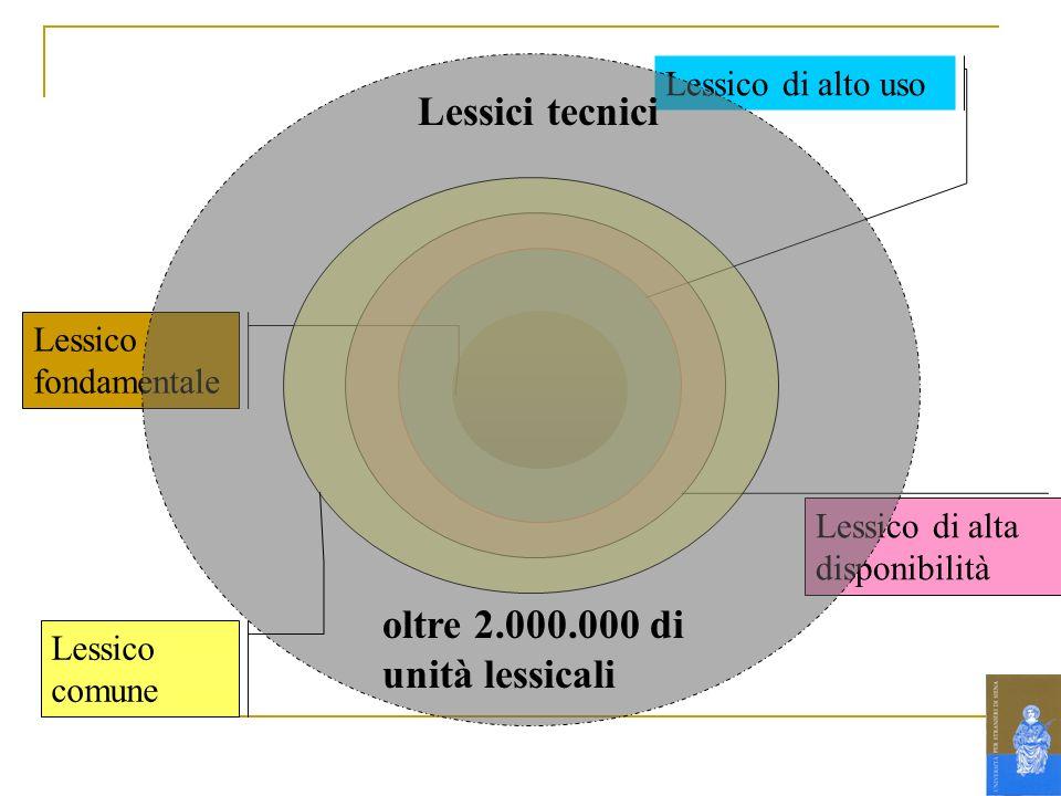 Lessico fondamentale Lessico di alto uso Lessico di alta disponibilità Lessici tecnici oltre 2.000.000 di unità lessicali Lessico comune