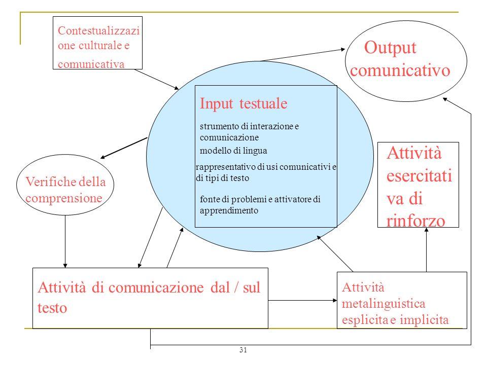 31 strumento di interazione e comunicazione Input testuale modello di lingua rappresentativo di usi comunicativi e di tipi di testo fonte di problemi