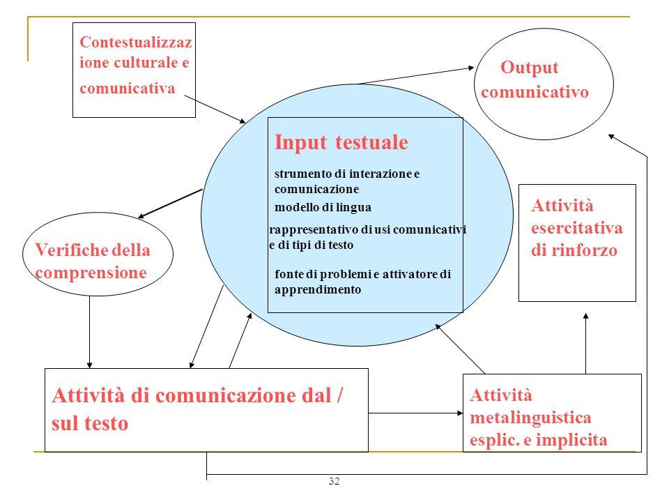 32 strumento di interazione e comunicazione Input testuale modello di lingua rappresentativo di usi comunicativi e di tipi di testo fonte di problemi