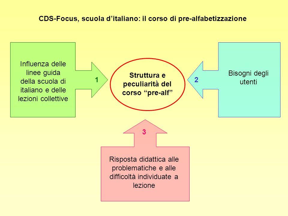CDS-Focus, scuola ditaliano: il corso di pre-alfabetizzazione Struttura e peculiarità del corso pre-alf Influenza delle linee guida della scuola di it