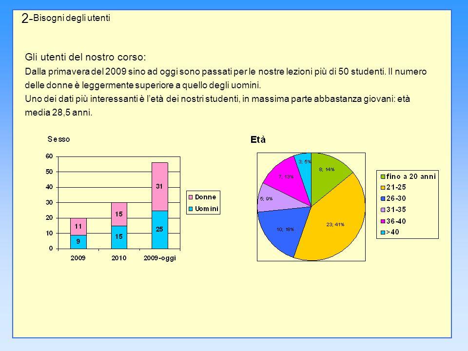 2- Bisogni degli utenti Quasi un terzo degli studenti proviene dalla Cina, mentre un numero consistente viene dal Corno dAfrica.